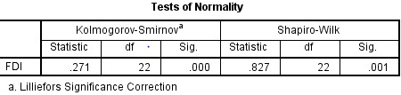 K-S test and Shapiro Wilk test results of normality in SPSS