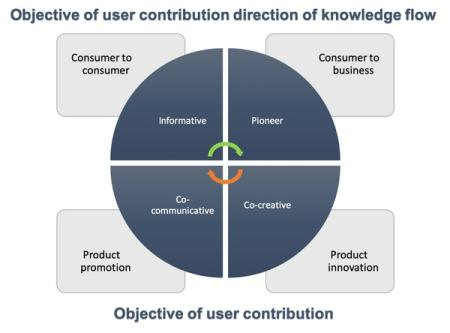 Types of User-generated content based on Flow of Information