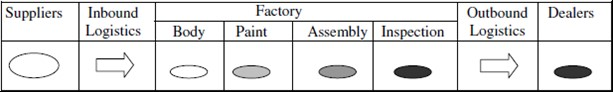 Physical components of supply chain management at Toyota