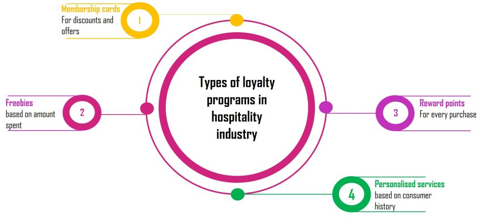 Types of loyalty programs in hospitality industry