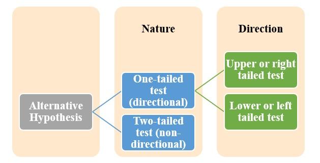 Form of Alternative hypothesis