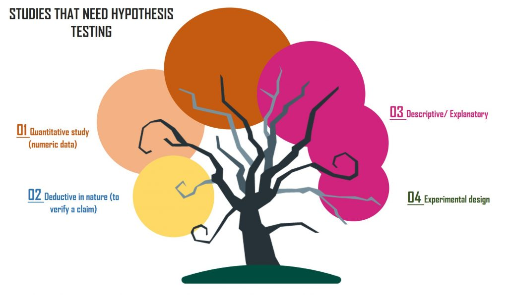 Types of researches that require hypothesis testing
