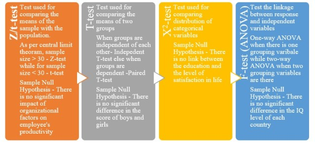 Parametric test statistics in hypothesis testing steps