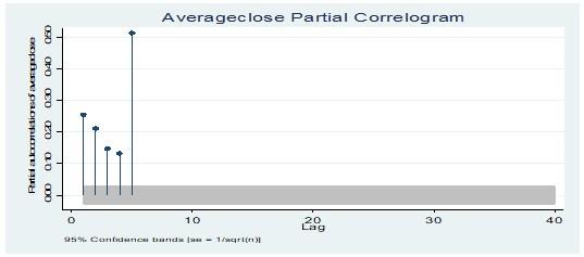 Partial correlogram test of average closing price