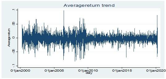 Stationarity test for average return