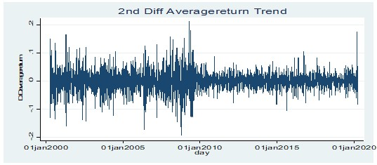 Stationarity test for average return at 2nd order difference level