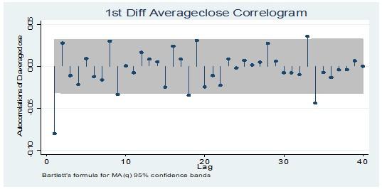 Average closing price at 1st Diff level correlogram test
