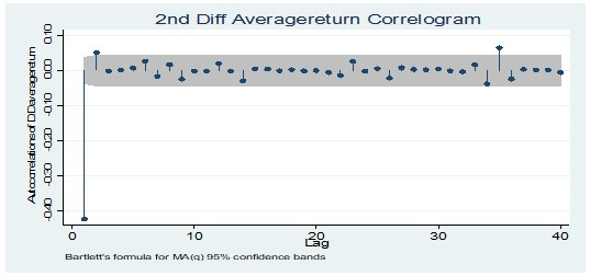 Average return at 2nd Diff level correlogram test