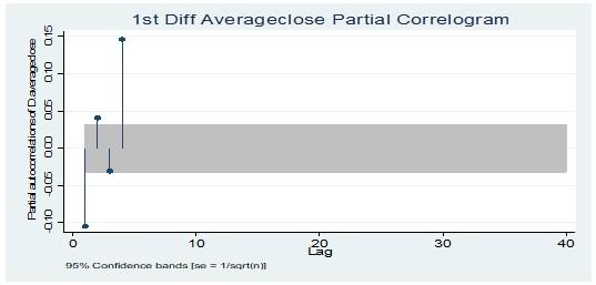Partial correlogram test at 1st Diff average closing price