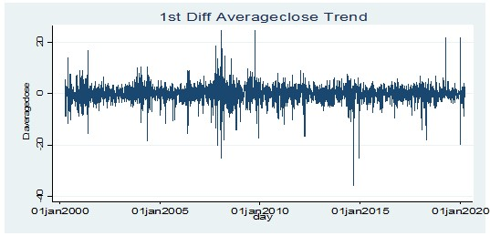 Stationarity test for average closing price of value stocks at 1st order difference level
