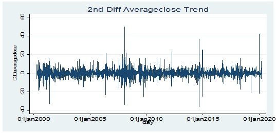 Stationary test for average closing price of value stocks at 2nd order difference level