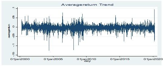 Stationary test for average return of value stocks