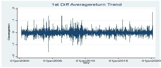 Stationary test for average return of value stocks at 1st order difference level