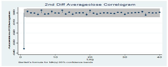 Average closing price of value stocks at 2nd Diff level correlogram test