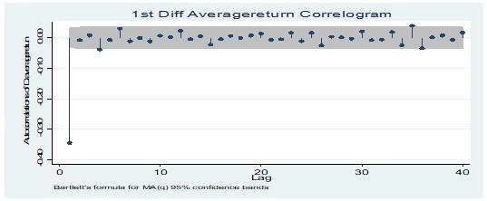 Average return at 1st Diff level correlogram test