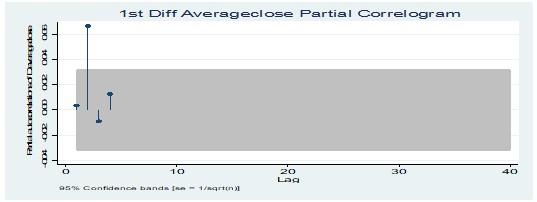 Partial correlogram test at 1st Diff average closing price of value stocks