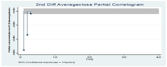 Partial correlogram test at 2nd Diff average closing price of value stocks