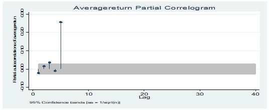 Partial correlogram test of average return