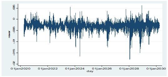 The predicted average return of value stocks using ARIMA
