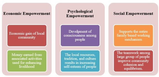 Forms of empowerment due to ecotourism