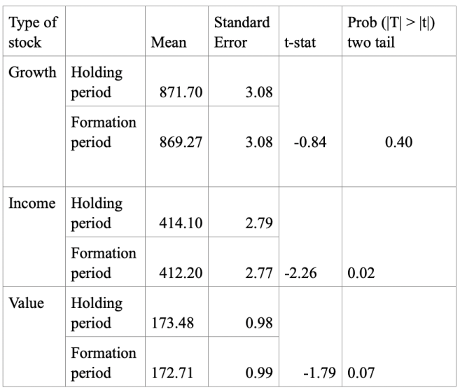 Table 2: Paired t-test for 8 weeks growth momentum