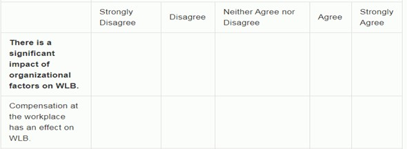 Independent statements 5-point Likert scale