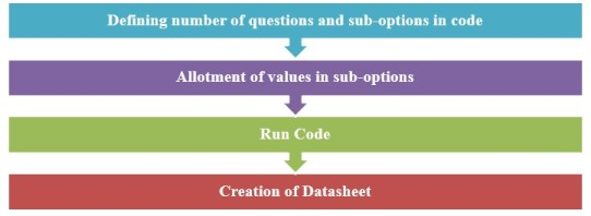 Primary data collection procedure