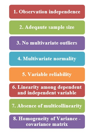 Assumptions of multivariate regression analysis