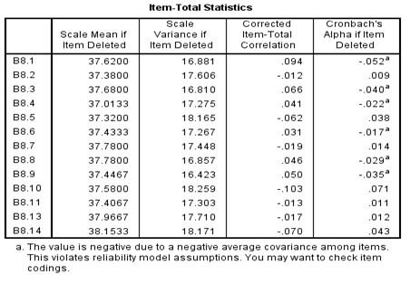 Item wise statistics for Cronbach alpha after item elimination round 1