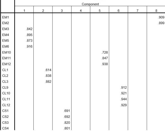 Rotated component matrix table in factor analysis test