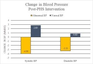 change-in-blood-pressure