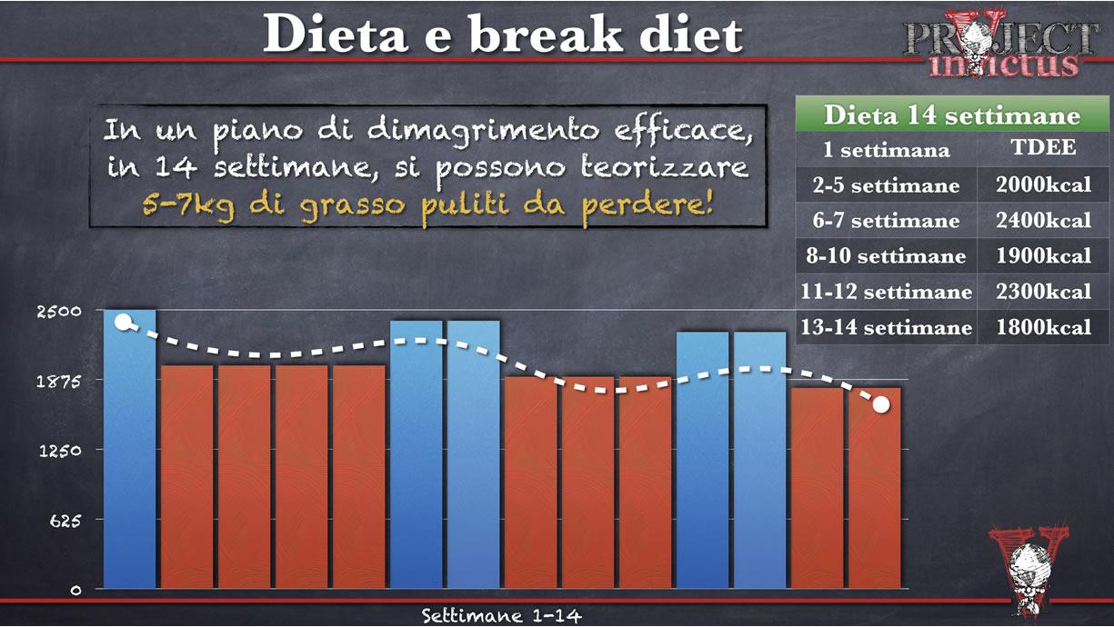 esempio dieta per dimagrire