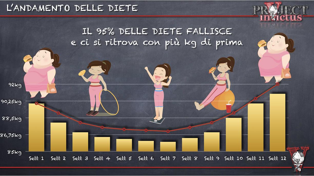 perchè le diete falliscono