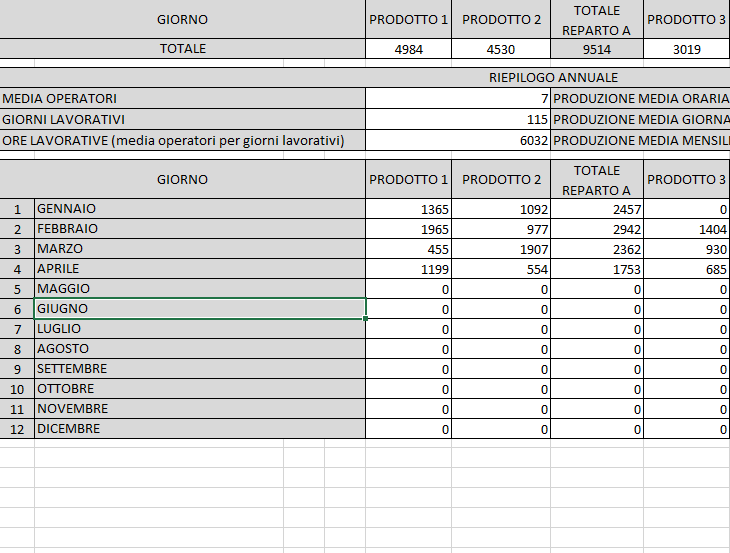 Registro Produzione su Excel- Riepilogo
