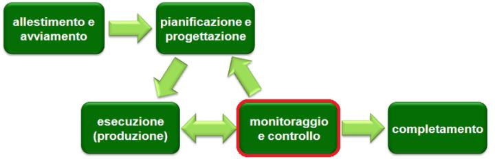 La fase di Controllo del Project Management