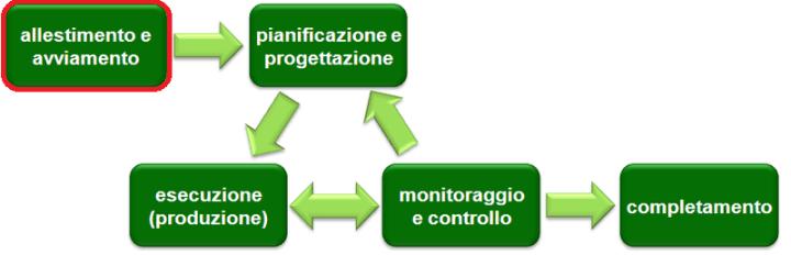 La fase di Definizione del Project Management