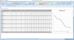 Modello per Sprint Backlog - Agile Project Management su Excel