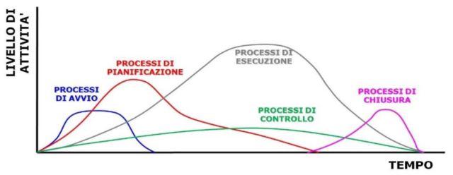 Evoluzione temporale dei Processi di project management