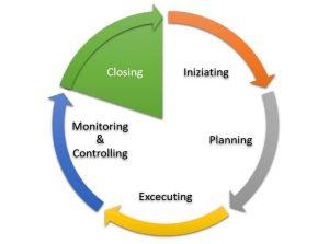Gruppo di processi di Chiusura del Project Management