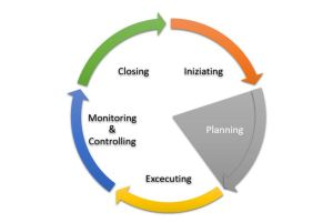 Gruppo di processi di Pianificazione del Project Management