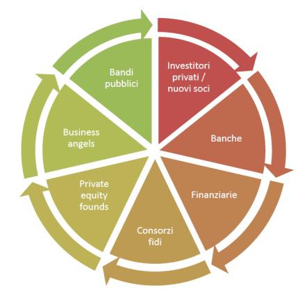 Come fare un Business Plan (A chi può essere rivolto il Business Plan) - Project Management Online