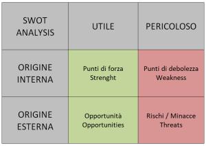 SWOT Analysis 1 - Analisi del contesto e gestione degli stakeholder