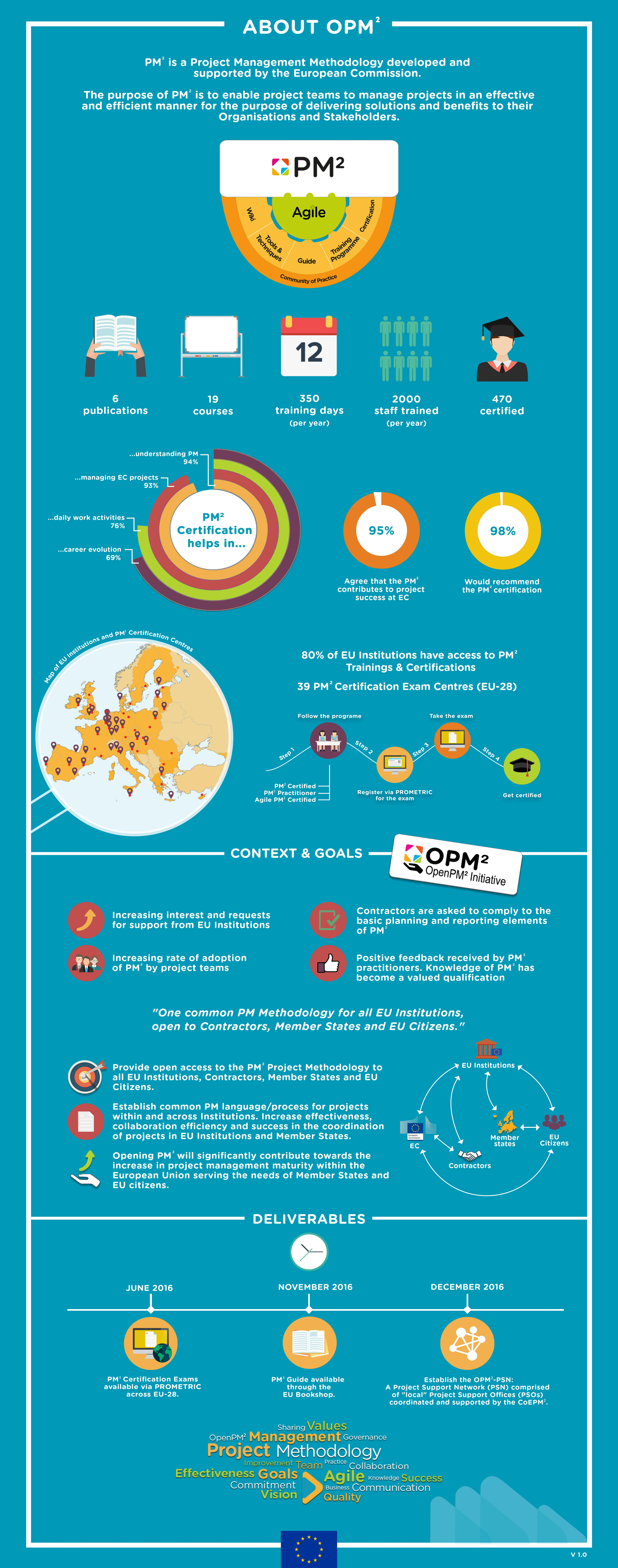 Open Project Management Methodology - OpenPM² infographic