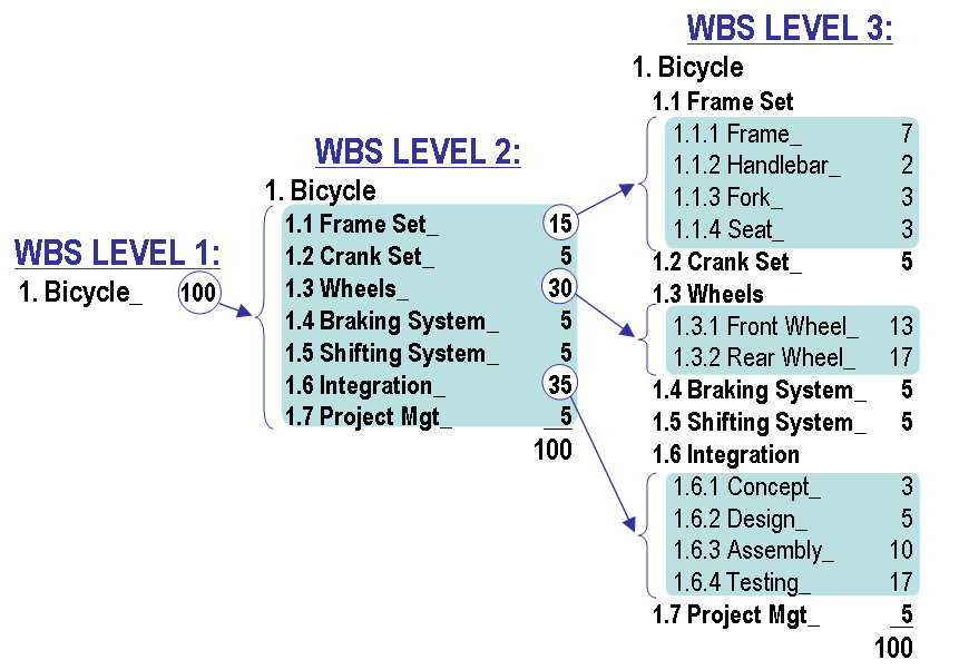 Work Breakdown Structure WBS - Project Management