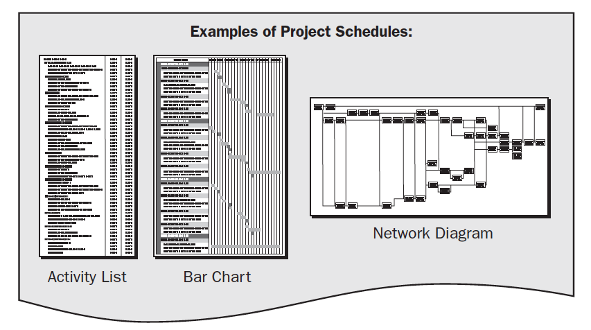 Attività e Scheduling Project Management