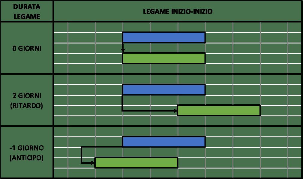 Ritardi e anticipi - Legame fine inizio - Project Management.png