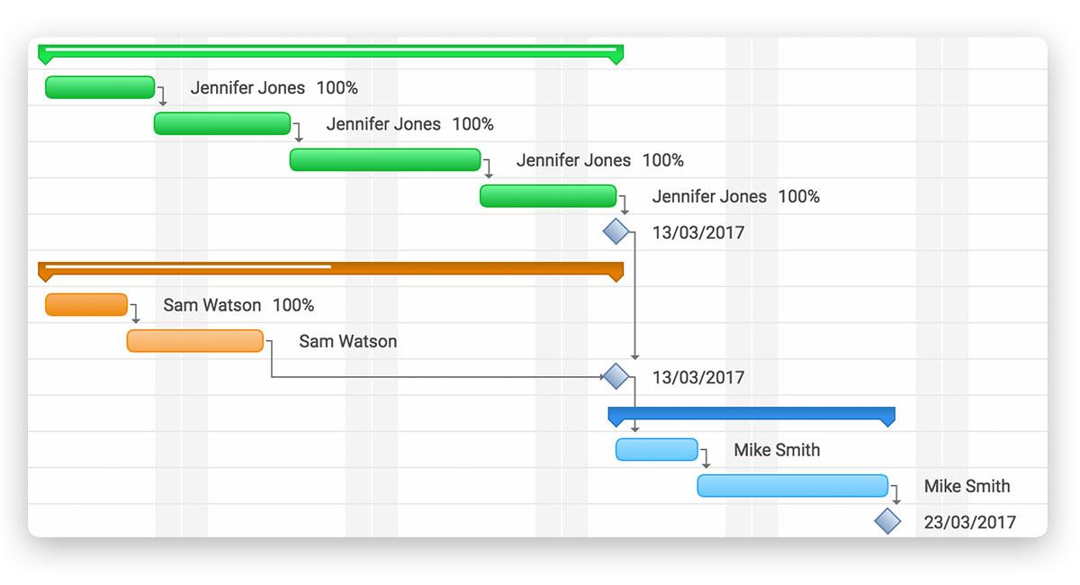 Una captura de pantalla del progreso en la tarea que se muestra con el sombreado de la barra de duración en el diagrama de Gantt