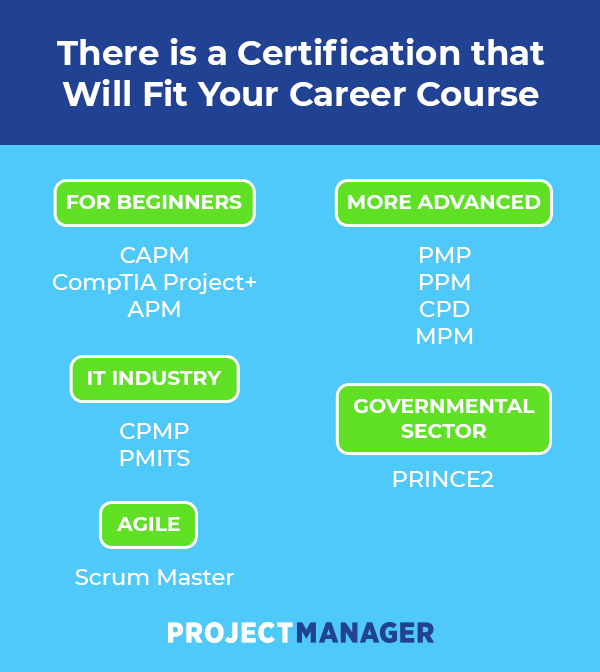 Which Project Management Certification Is Right For You