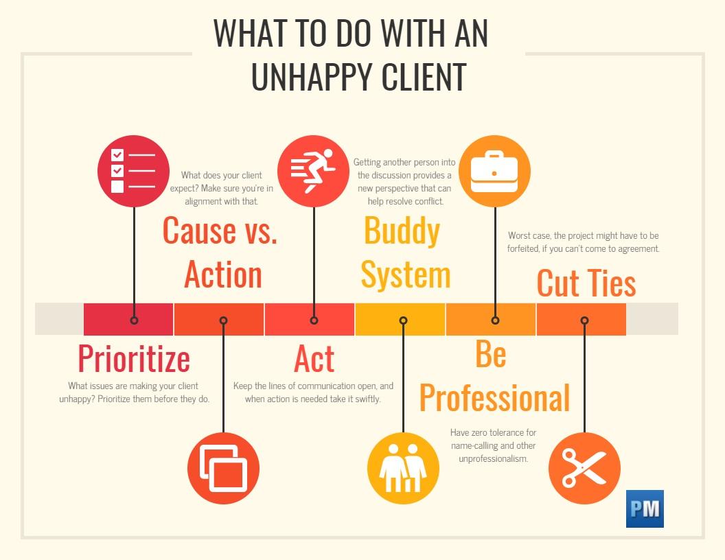 Cómo manejar a un cliente infeliz