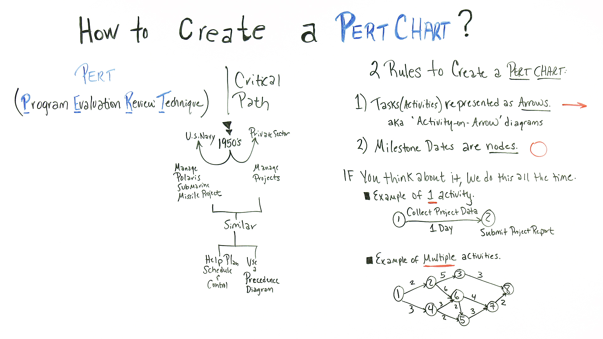 Cómo crear un gráfico PERT [19659060] Cómo crear un gráfico PERT